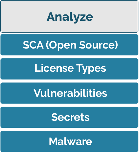 Analyze (Vulnerability Intelligence) - SCA (Open Source), License Types, Vulnerabilities, Secrets, Malware